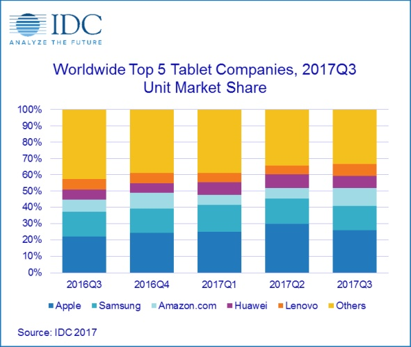 IDC: Tablet shipments have declined for 3 years straight