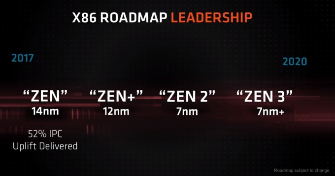 AMD roadmap: 2nd-gen Ryzen chips and Ryzen desktop CPUs with