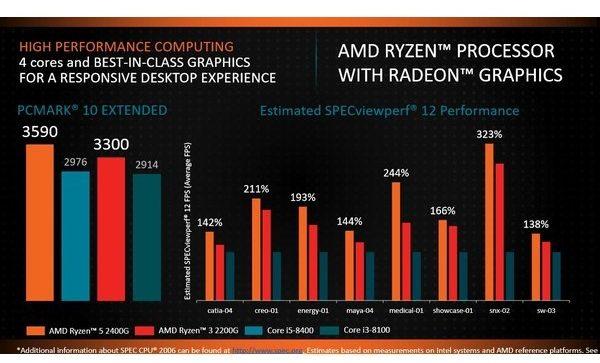 AMD reveals specs for Ryzen desktop chips with Radeon