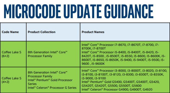 Intel processor family numbers
