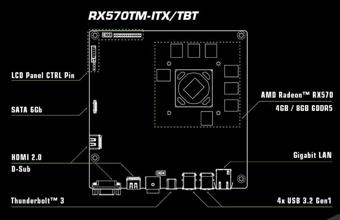 ASRock unveils a Thunderbolt 3, mini ITX graphics card