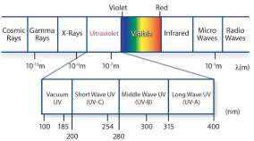 UV Chart
