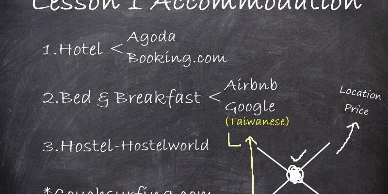 國外訂房Airbnb.Hostelworld 民宿青年旅館網站整理(以英國為例