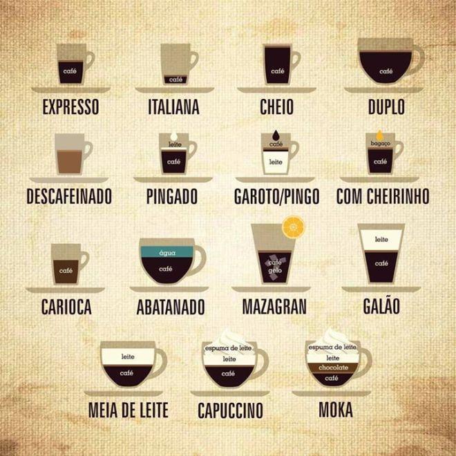 come chiedere caffè a lisbona