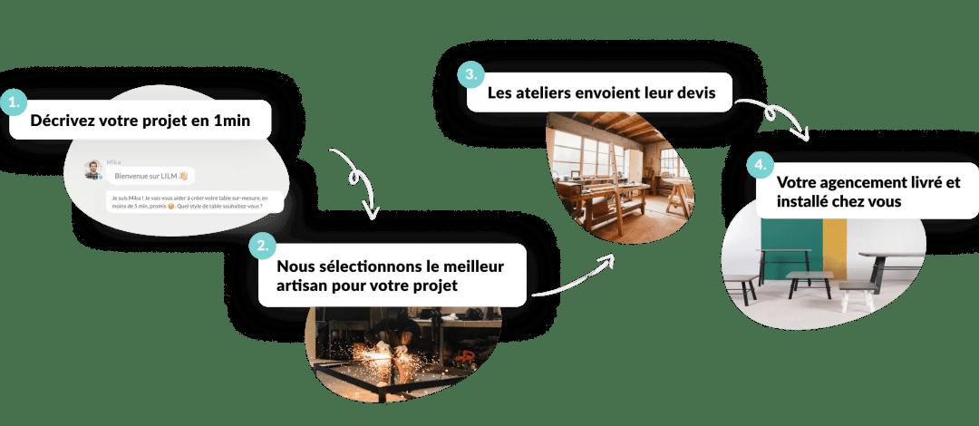 Schéma fonctionnement LILM mobile