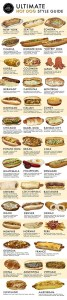 Examples of hot dogs variety