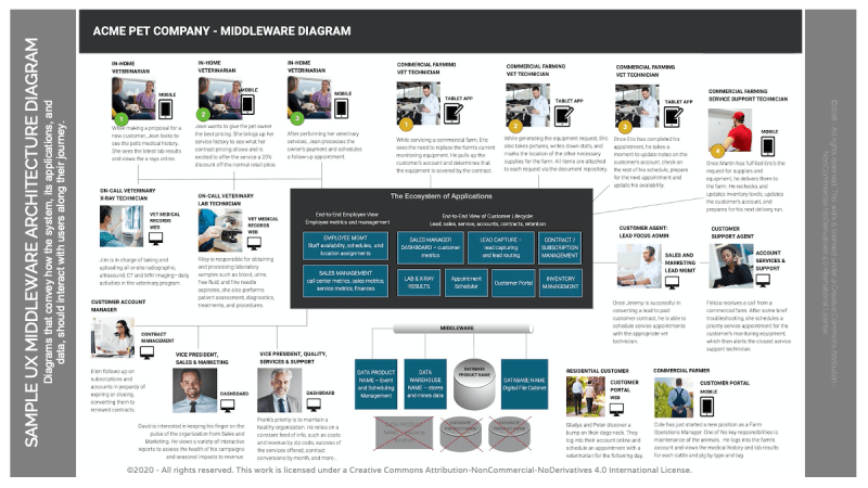 Middleware Ecosystem Graphic