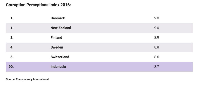 Image Corruption Perceptions Index 2016