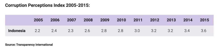 Image Corruption Perceptions Index 2005-2015