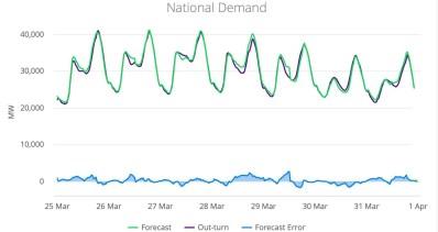 National Grid Forecast Data