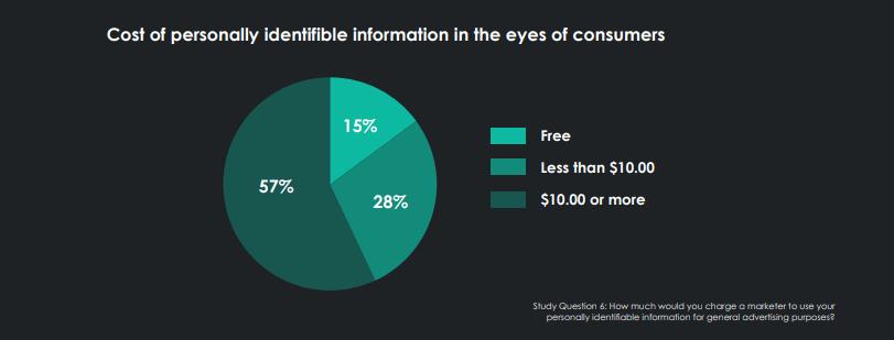 dados dos consumidores, valor dos dados pessoais, dados clientes, valor dos dados, marketing, uso de dados pessoais