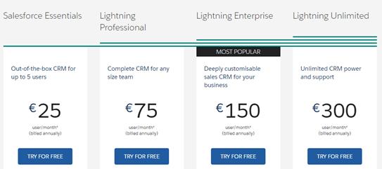 Salesforce, CRM, review