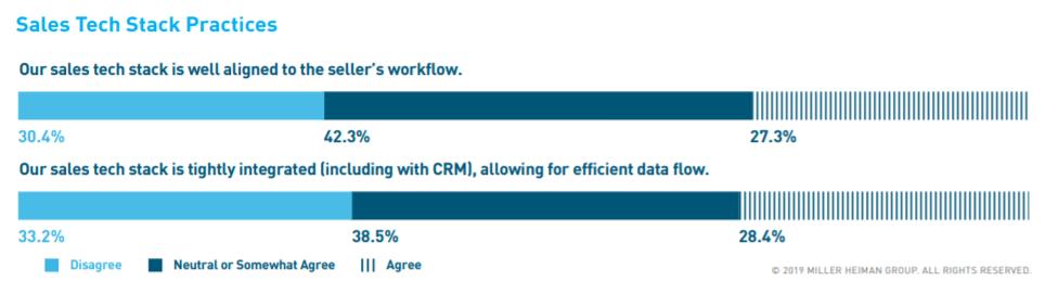 tecnologia vendas, CRM