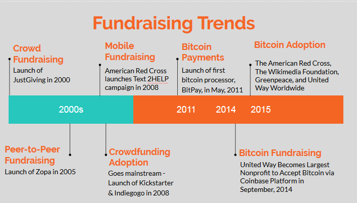 fundraising-trends