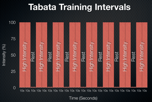 tabata-training-intervals
