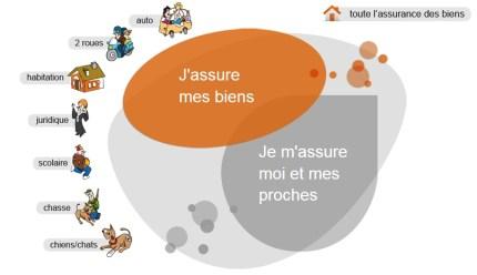 assurances CCAS biens