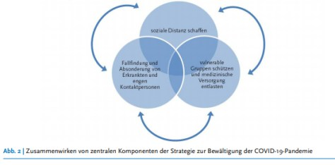Los tres elementos de la estrategia para luchar contra el Covid-19.