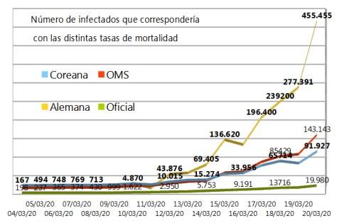 Infectados que corresponderían a España con las distintas tasas de mortalidad.