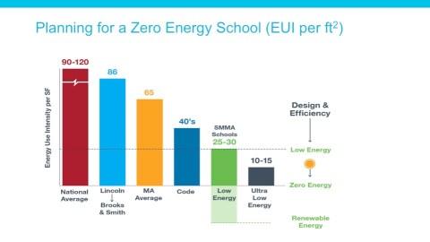 EUI = Energy Use Intensity