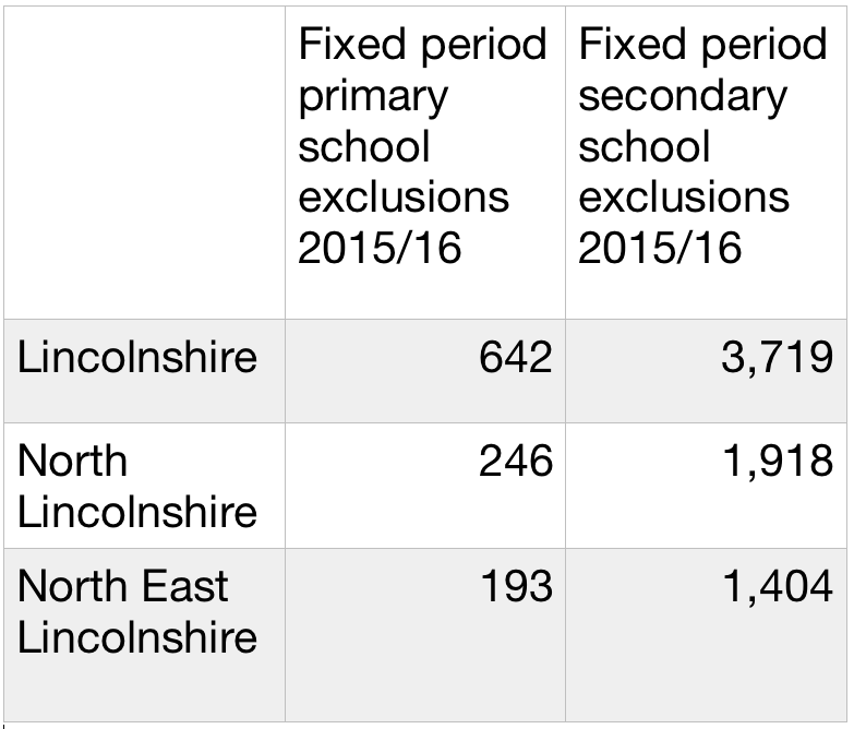 Watchdog warning over high exclusion rates in Greater Lincolnshire schools