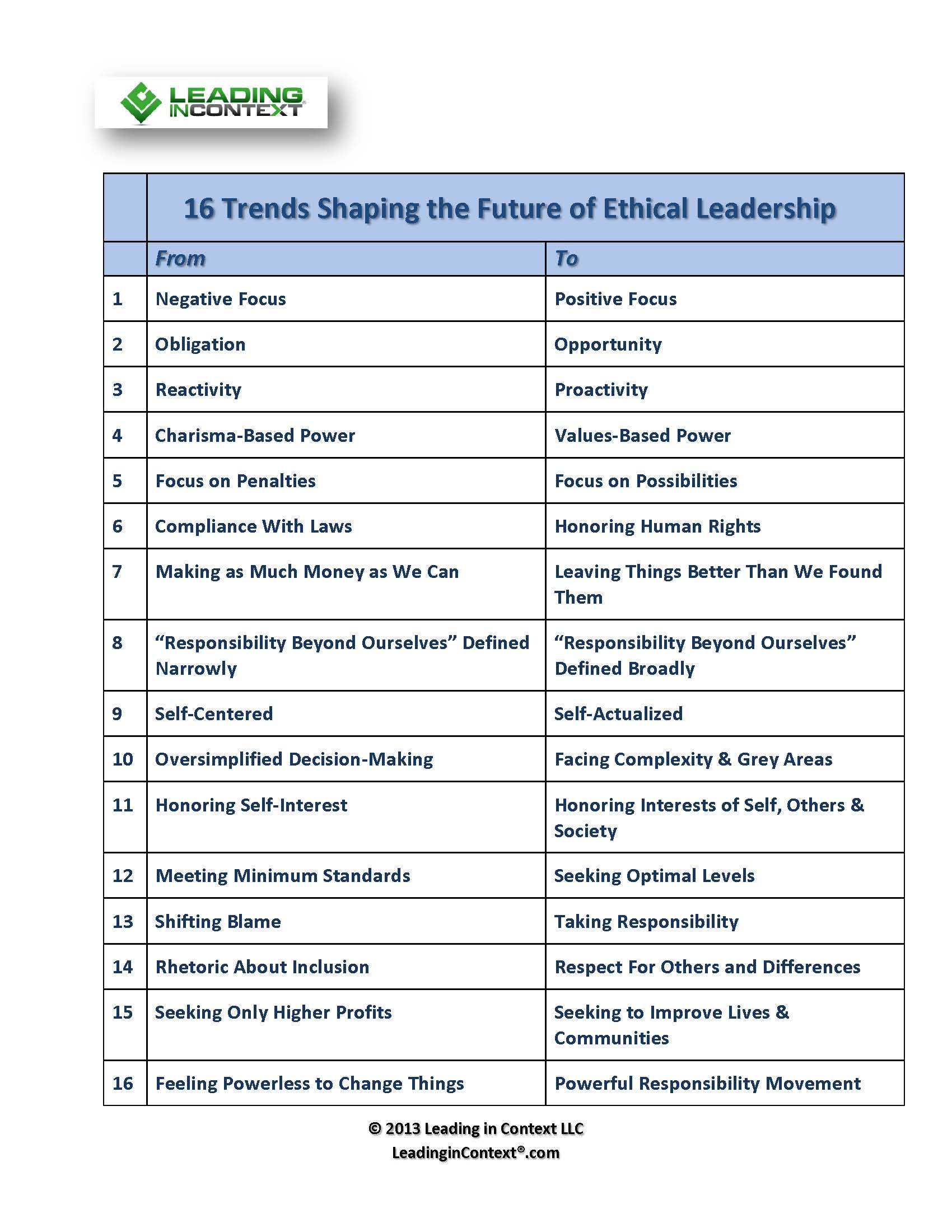 16 Trends Shaping The Future Of Ethical Leadership