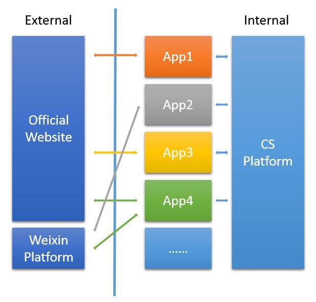 CS业务架构