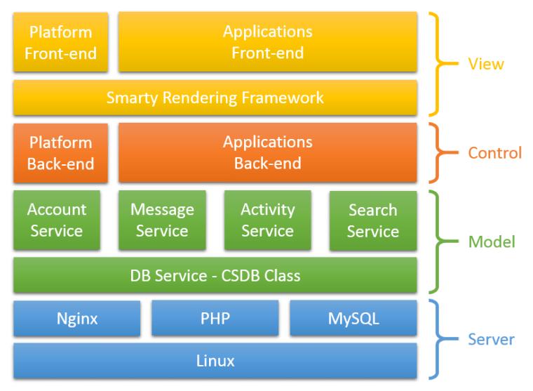 CS技术架构