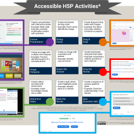 Accessible H5P Activities Infographic (full-text after infographic)