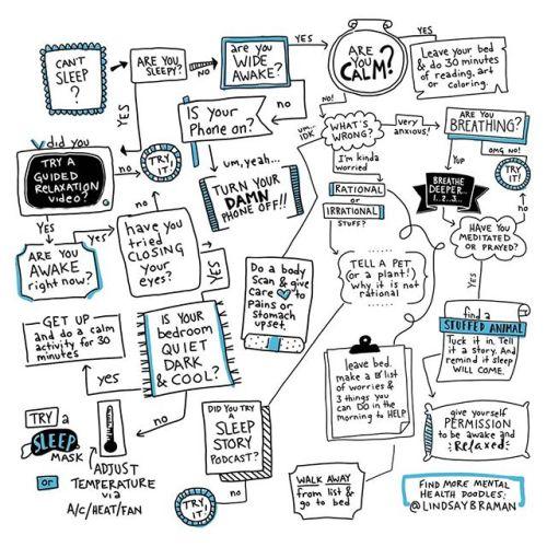 How to Get to Sleep Flow Chart - LindsayBraman.com