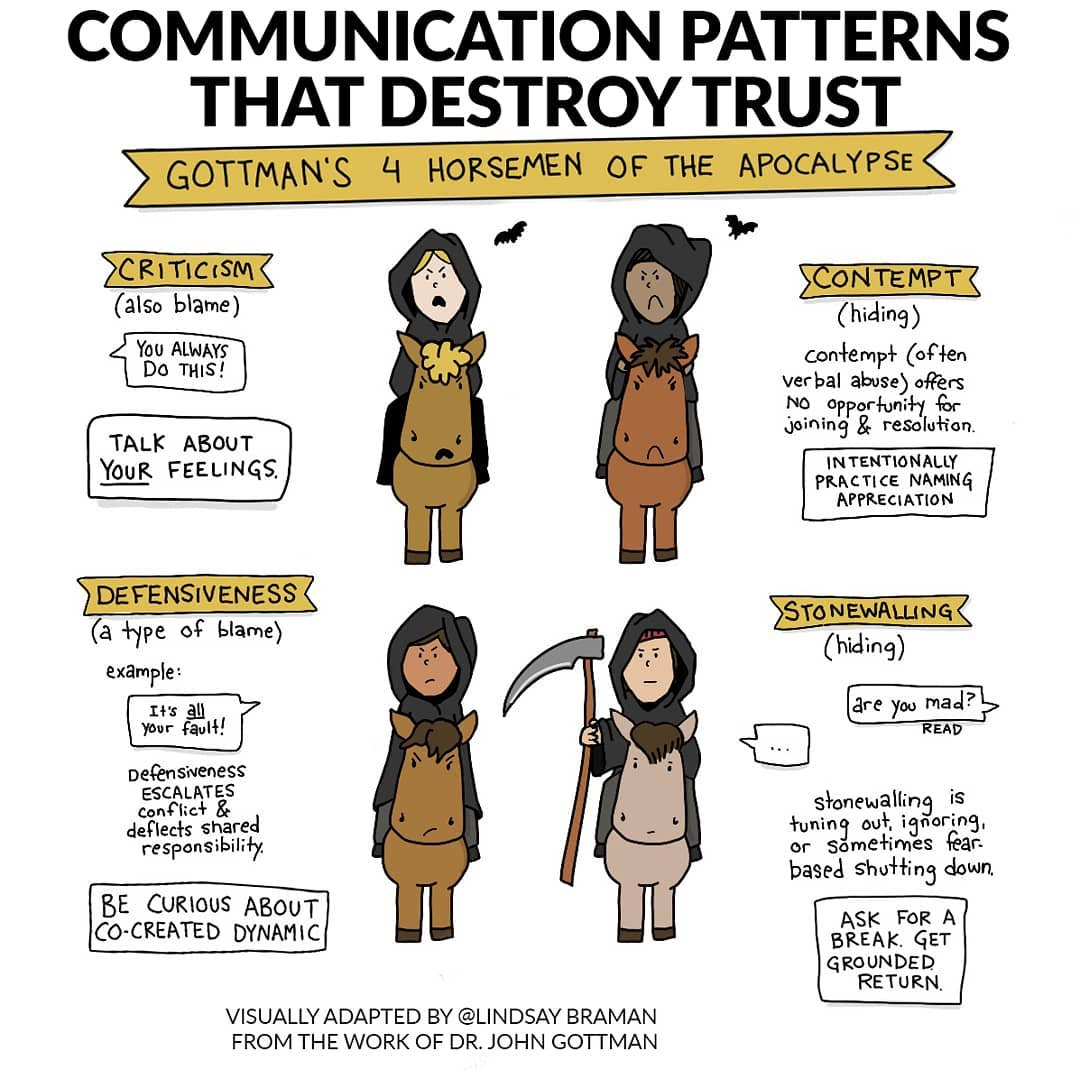 Gottman S 4 Horsemen Of The Apocalypse Illustrated