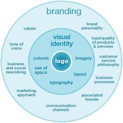 branding wheel