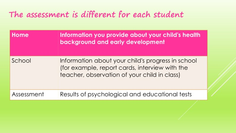 The Process of Psychology Assessments in schools 14