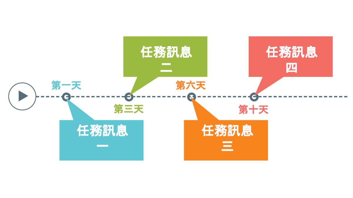 荔枝好推的自動跟進模組提供LINE商家可以設計LINE官方帳號的自動跟進行銷分眾訊息