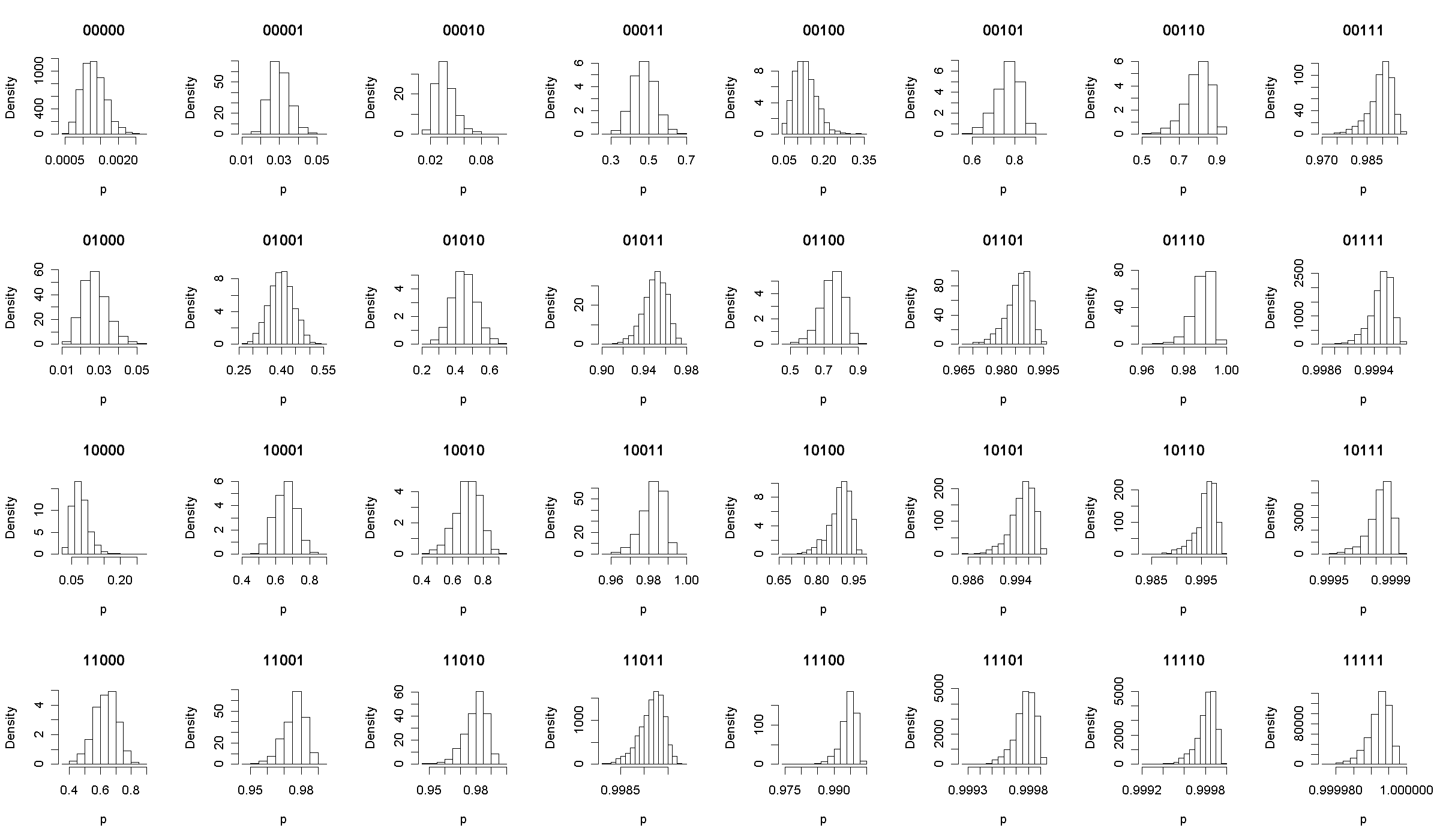 Posterior Category Densities, R default scales