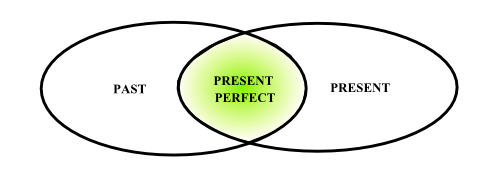 презент перфект схема
