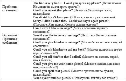 Телефонный разговор на английском Часть 2