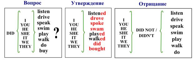 Таблица формирования Паст Симпл (Past Simple) для глаголов кроме to be