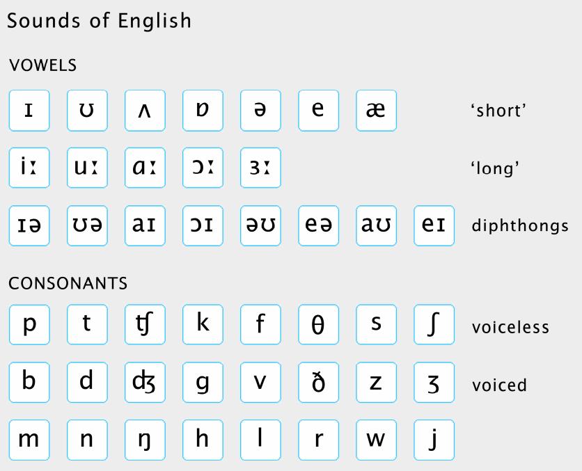 látni, hogy hány hang és betű