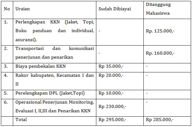 Rincian Biaya KKN Unnes