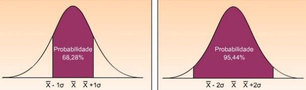 Curva Normal com Desvio Padrão Diferente