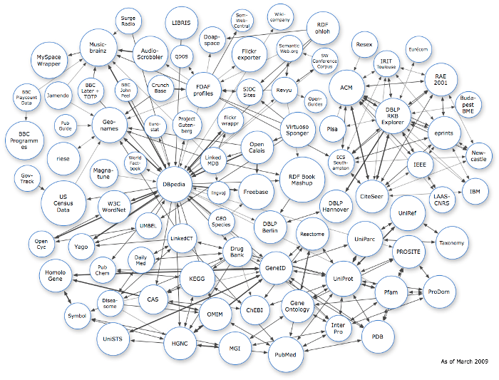 The Linked Data Cloud
