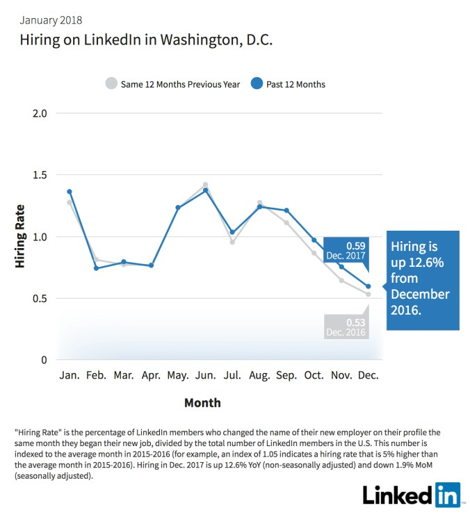 Hiring on LinkedIn Washington DC.jpg