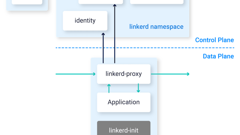 Linkerd Architecture