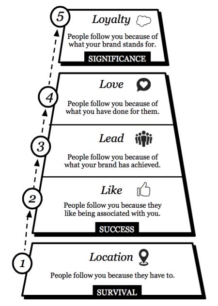 5 levels of brand leadership