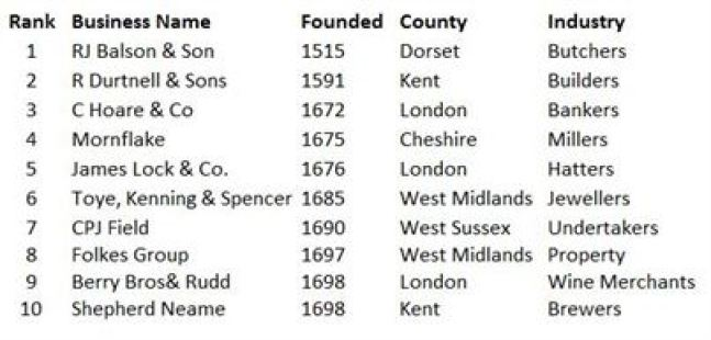 UK oldest family businesses