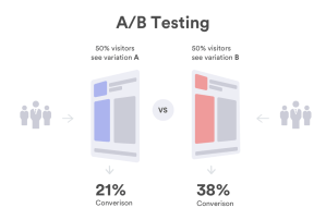 7 A/B Testing Strategies For Landing Pages