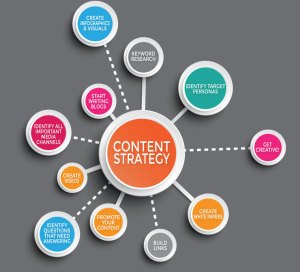 Content Marketing Strategy For Business
