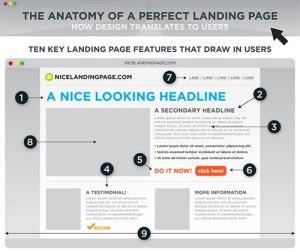 3 Landing Pages Vital Elements