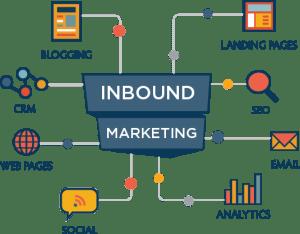 3 Inbound Marketing Process Tips
