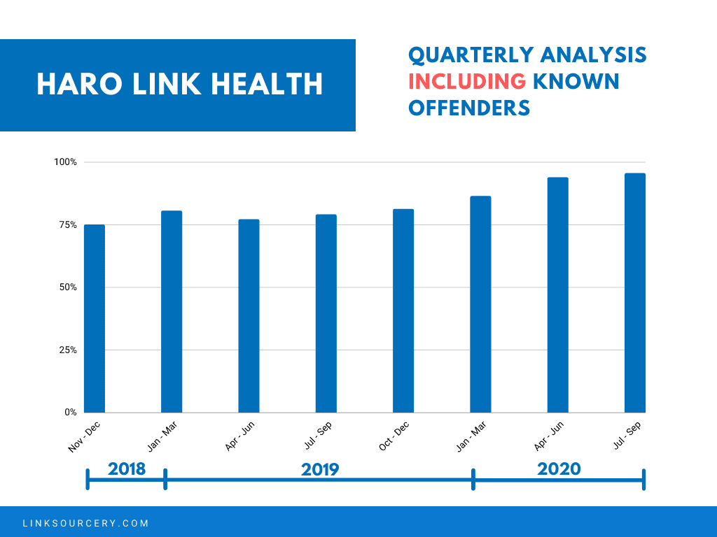 QUARTERLY ANALYSIS INCLUDING KNOWN OFFENDERS